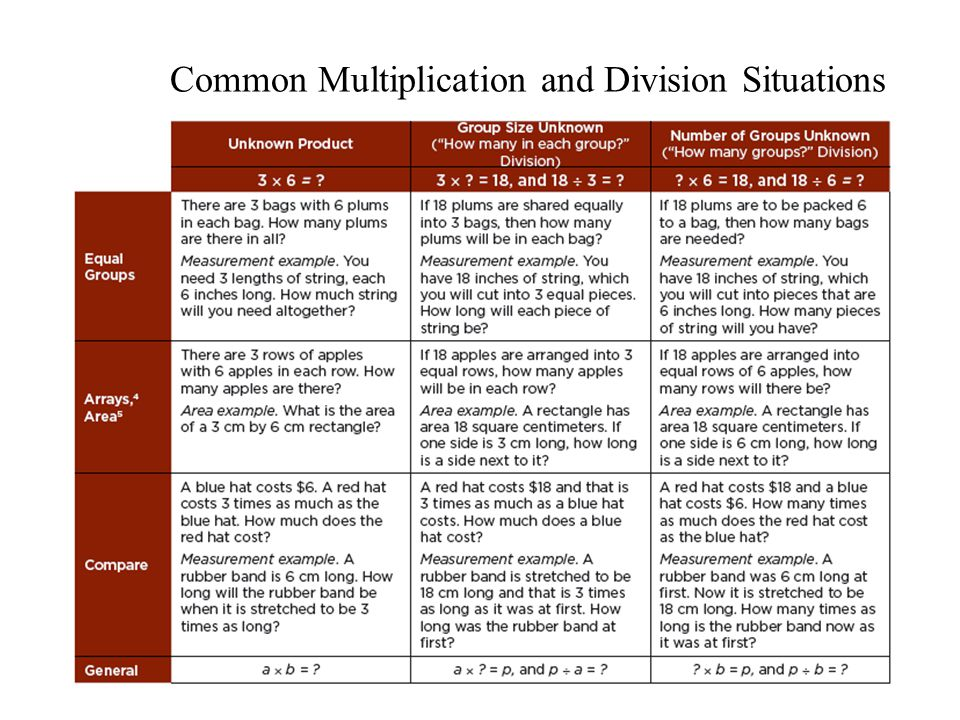 Common Multiplication and Division Situations