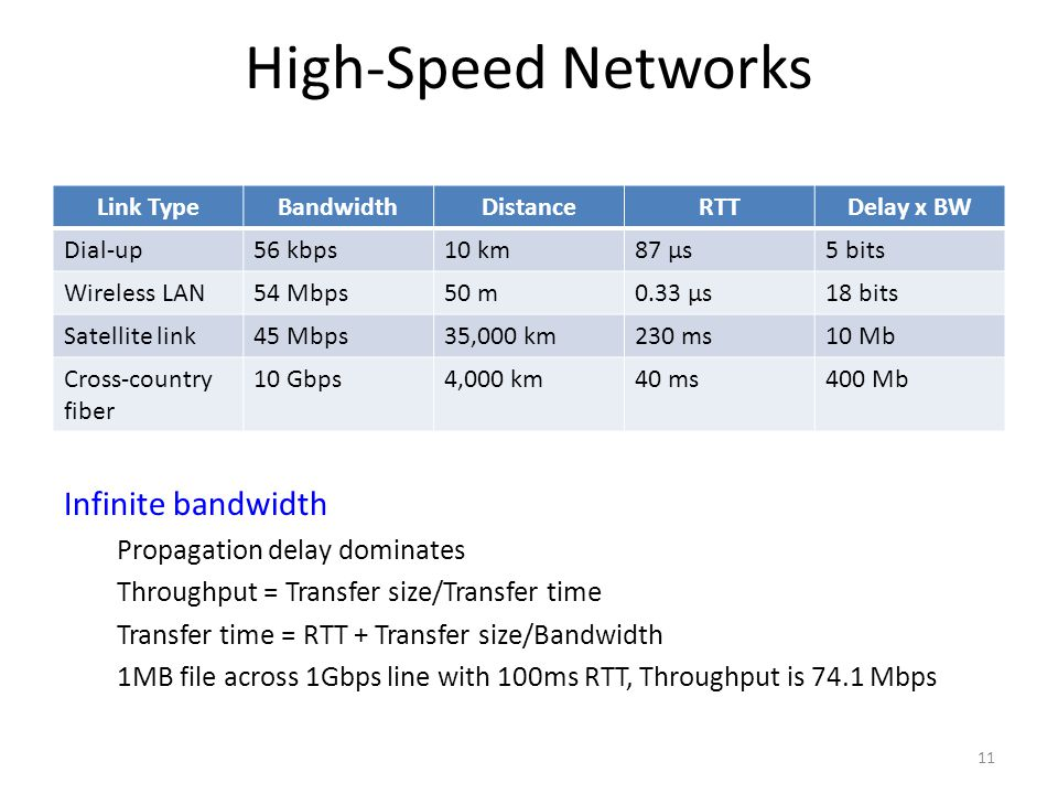 High-Speed Networks Infinite bandwidth Propagation delay dominates