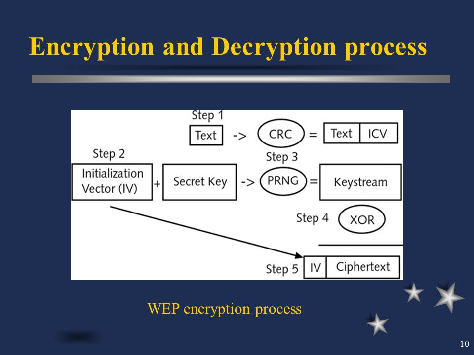 Encryption and Decryption process
