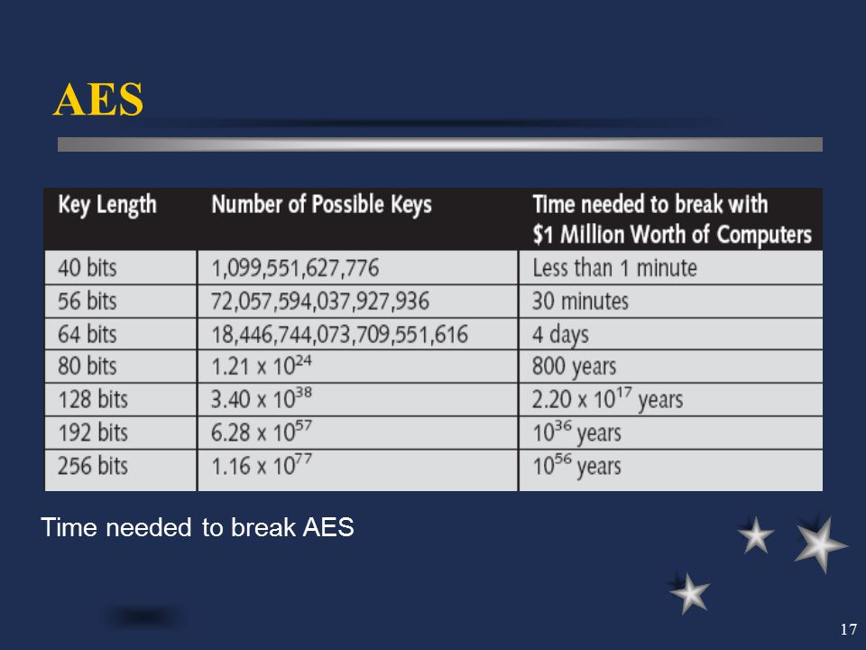 AES Time needed to break AES
