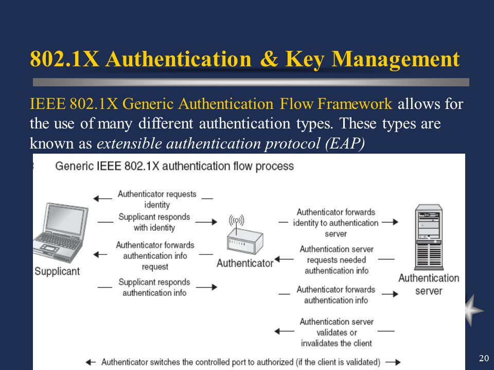 802.1X Authentication & Key Management