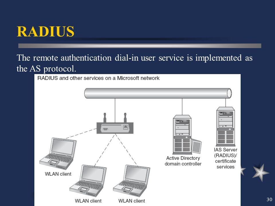 RADIUS The remote authentication dial-in user service is implemented as the AS protocol.