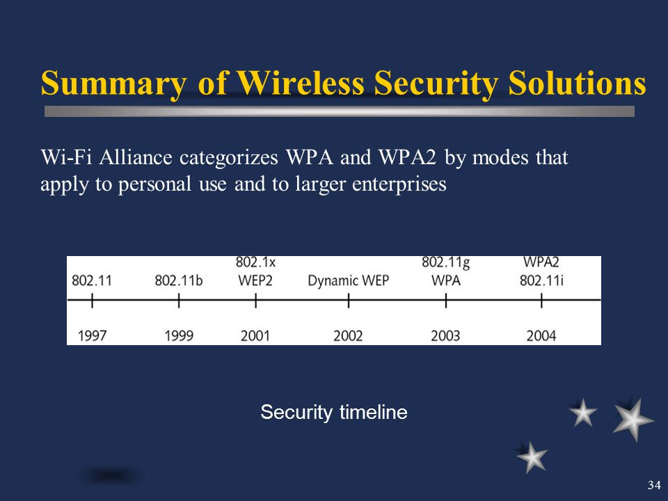 Summary of Wireless Security Solutions