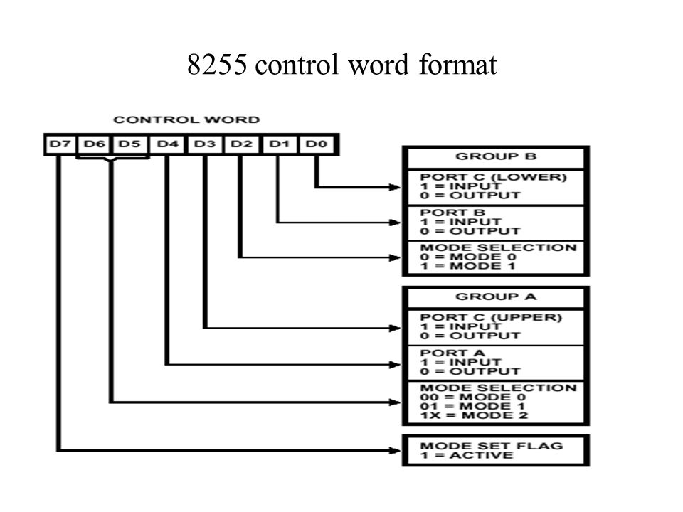 8255 control word format