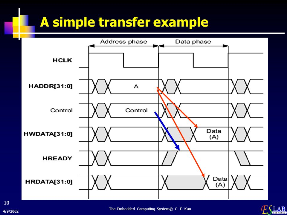 A simple transfer example