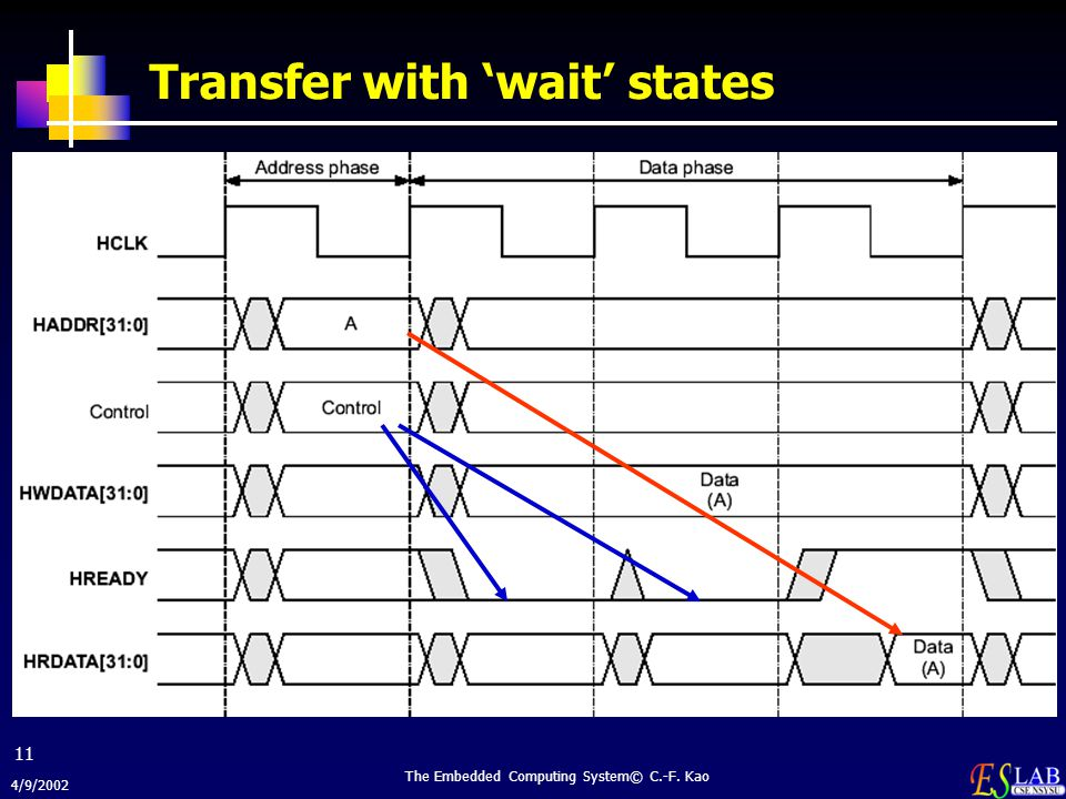 Transfer with 'wait' states