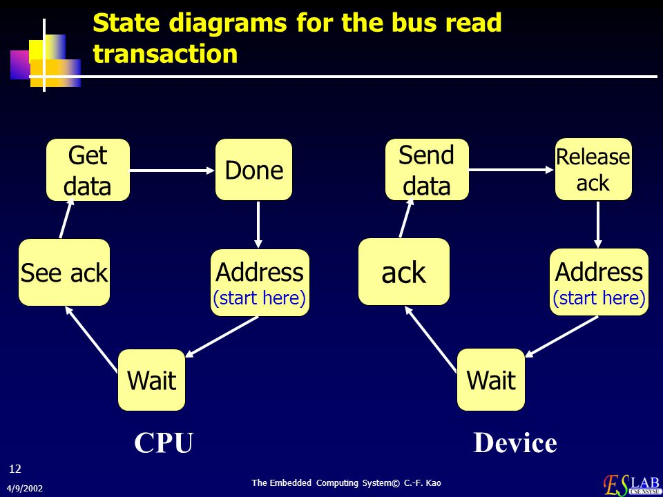 State diagrams for the bus read transaction