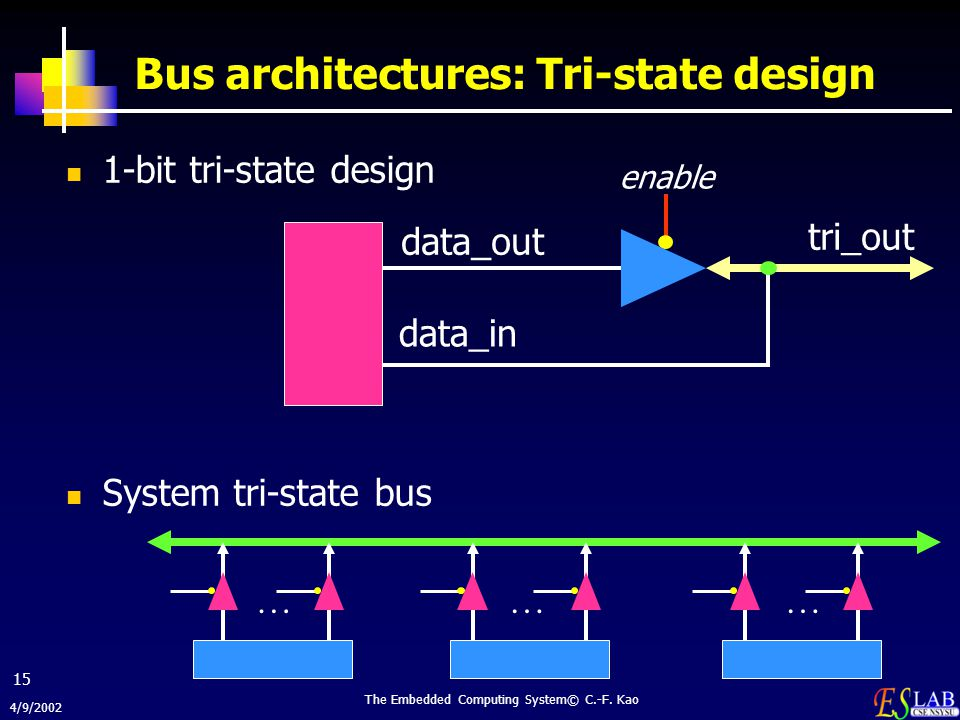 Bus architectures: Tri-state design