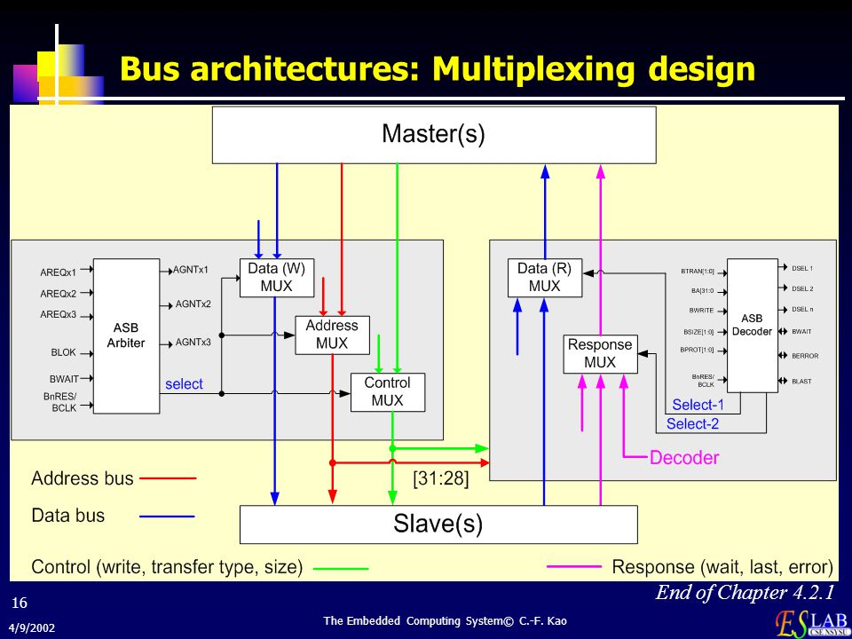 Bus architectures: Multiplexing design