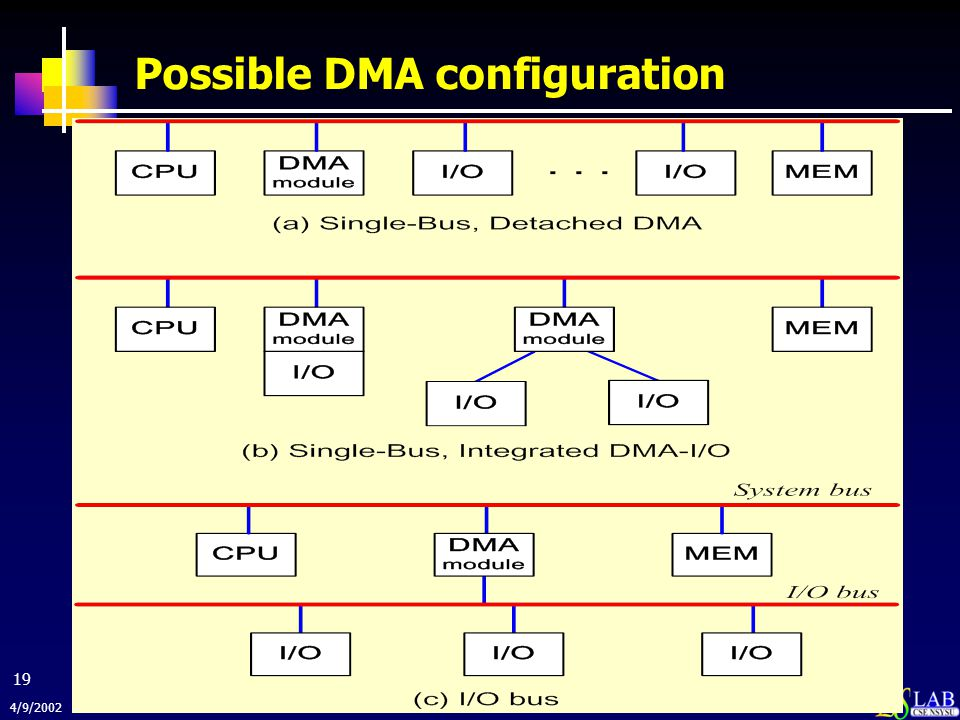 Possible DMA configuration