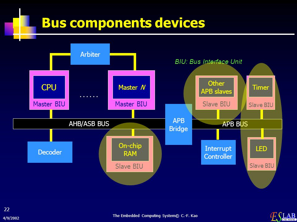 Bus components devices