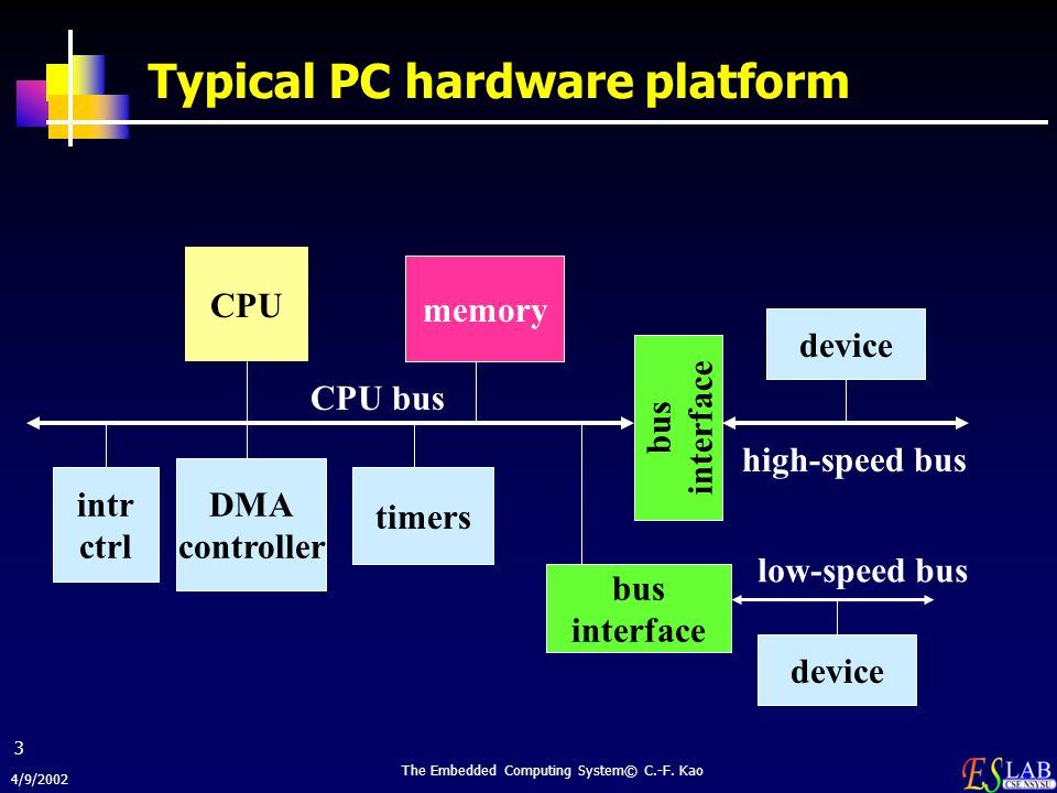 Typical PC hardware platform
