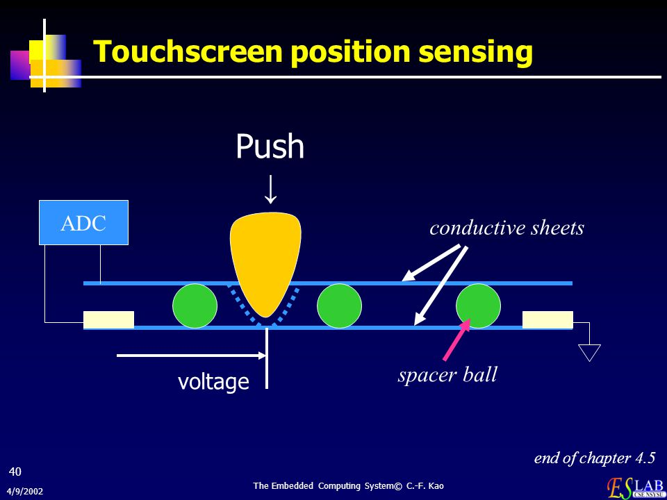 Touchscreen position sensing
