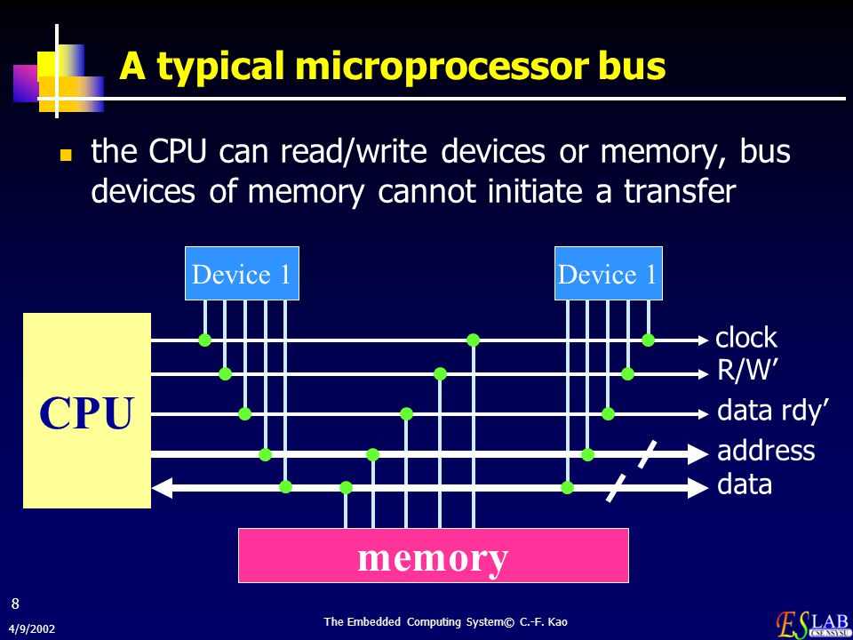 A typical microprocessor bus