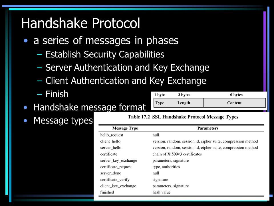 Handshake Protocol a series of messages in phases