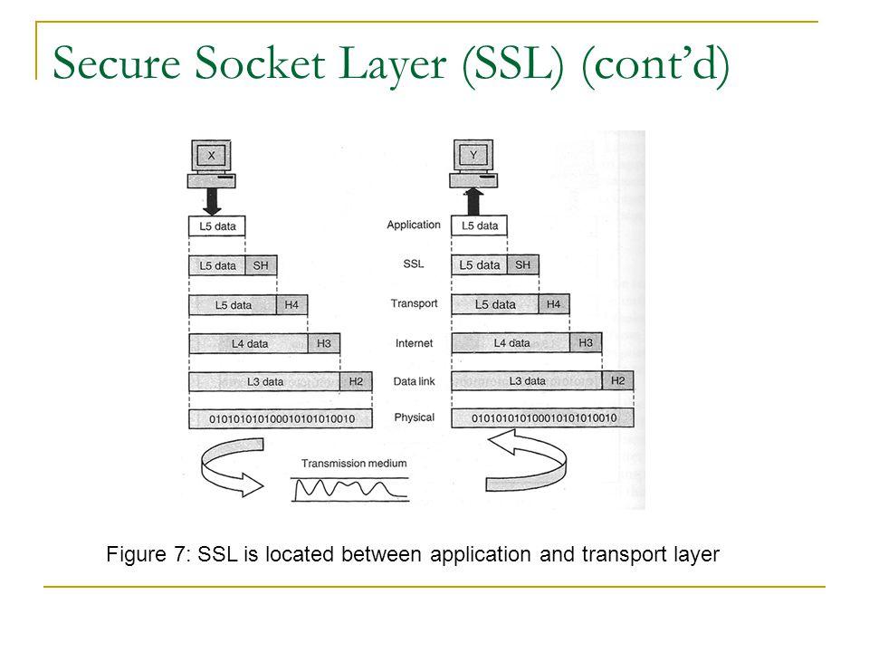 Secure Socket Layer (SSL) (cont'd)