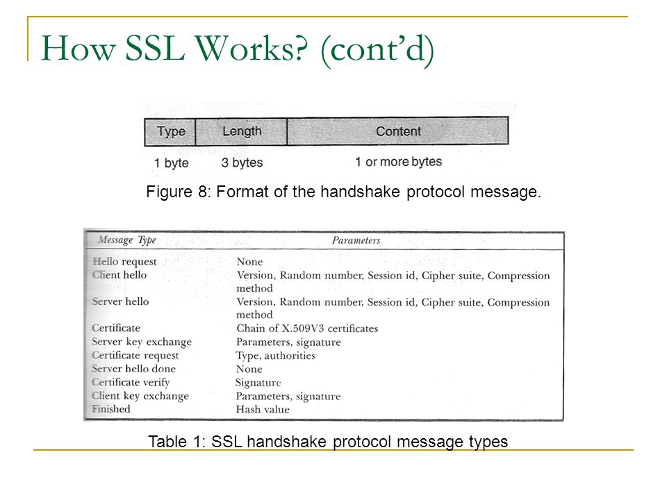 Table 1: SSL handshake protocol message types