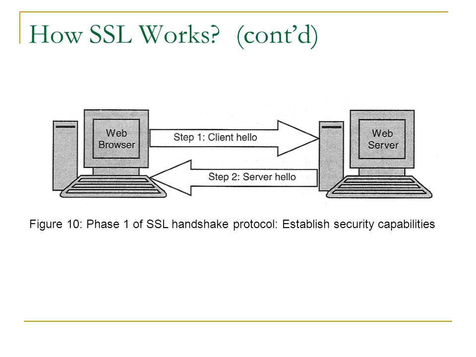 How SSL Works.