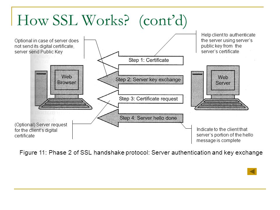 How SSL Works (cont'd) Help client to authenticate the server using server's public key from the server's certificate.