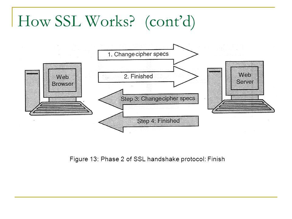 Figure 13: Phase 2 of SSL handshake protocol: Finish