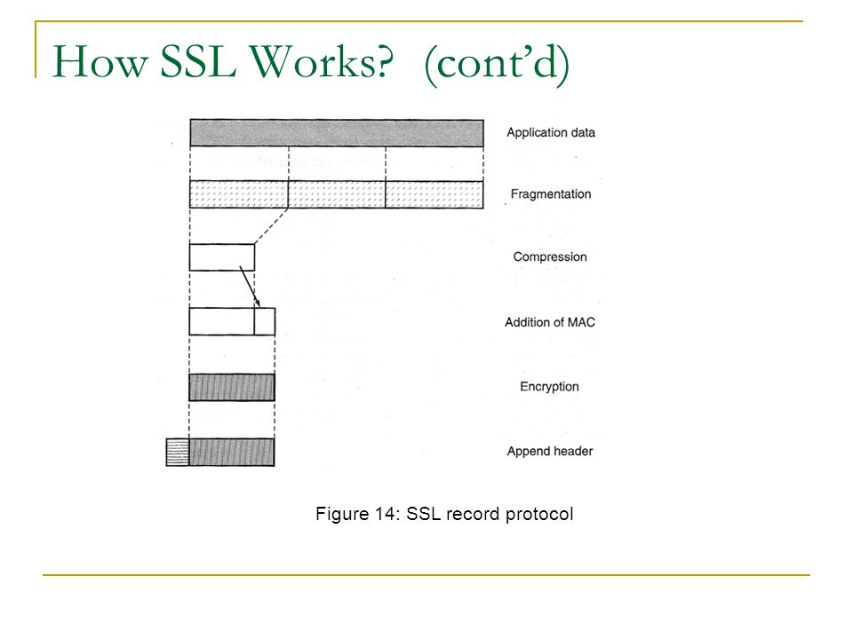 Figure 14: SSL record protocol