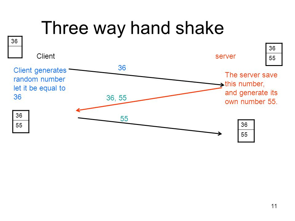 Three way hand shake Client server 36