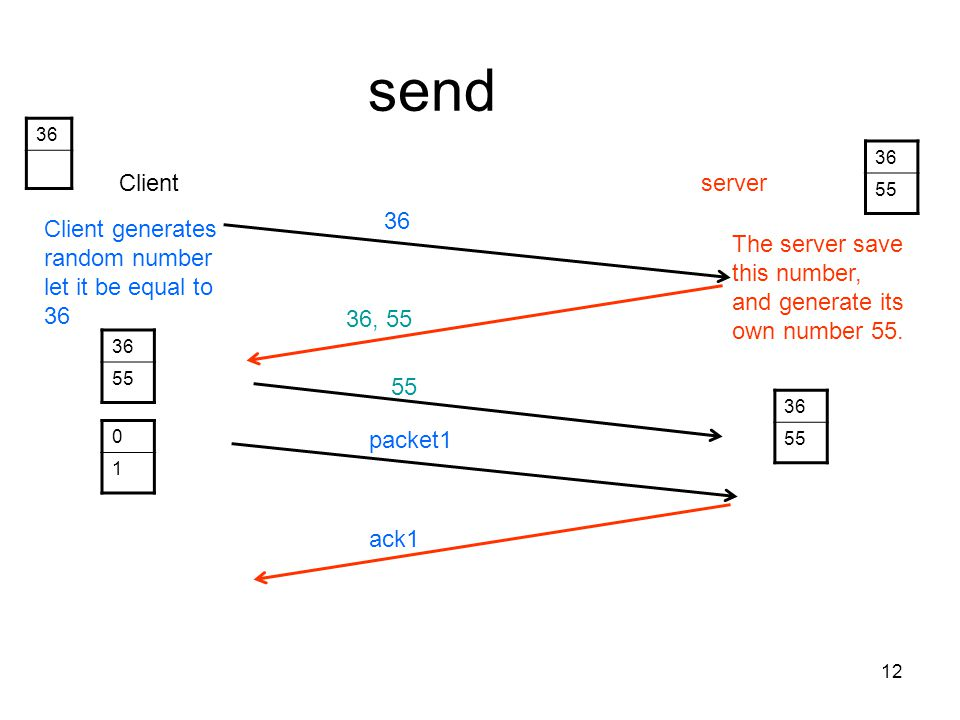 send 36. 36. 55. Client. server. 36. Client generates random number let it be equal to 36.