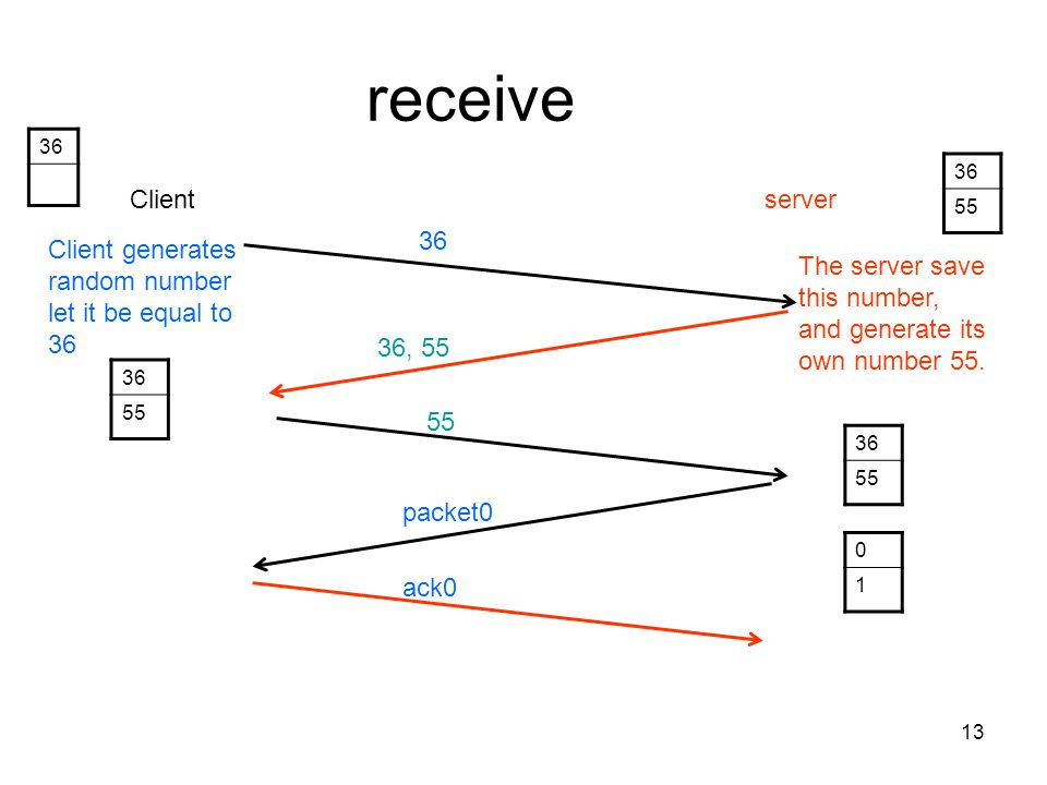 receive 36. 36. 55. Client. server. 36. Client generates random number let it be equal to 36.