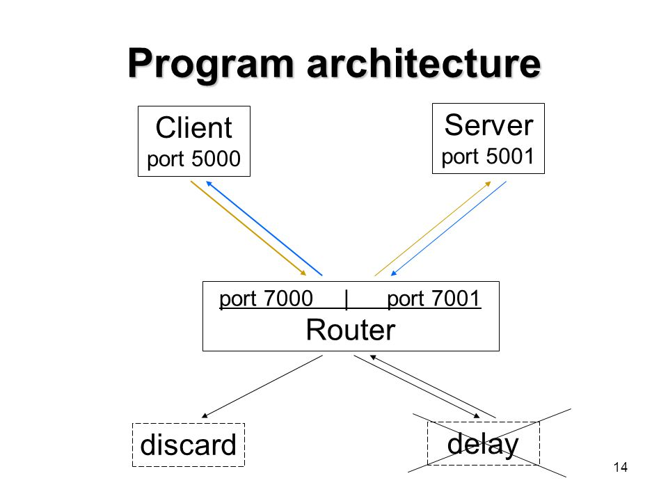 Program architecture Server Client Router discard delay port 5001