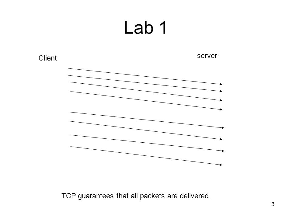 Lab 1 server Client TCP guarantees that all packets are delivered.