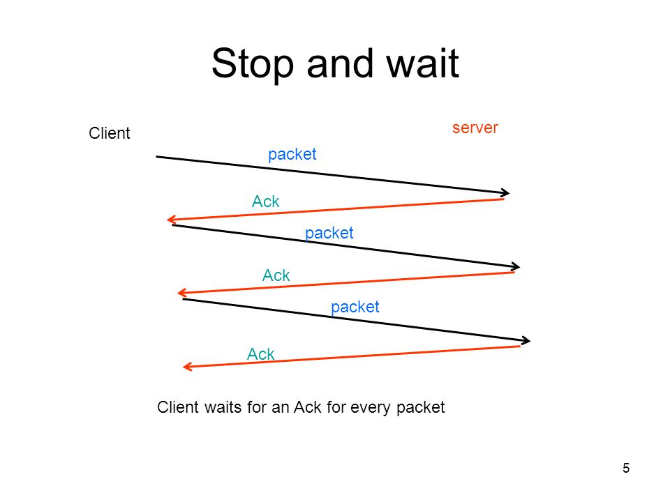 Stop and wait server Client packet Ack packet Ack packet Ack