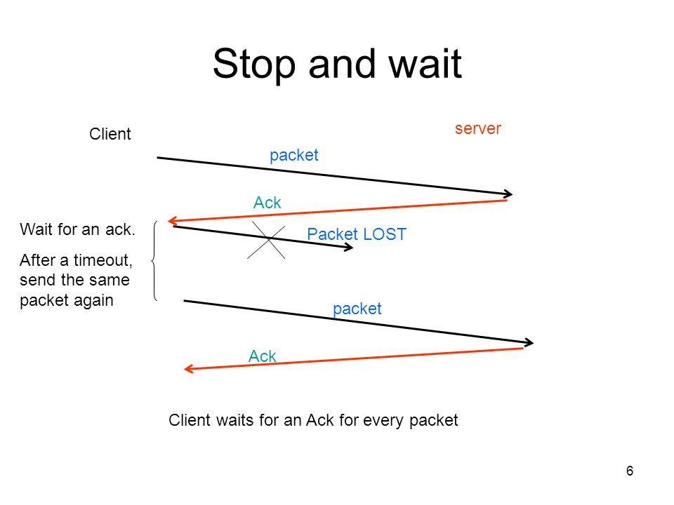 Stop and wait server Client packet Ack Wait for an ack. Packet LOST