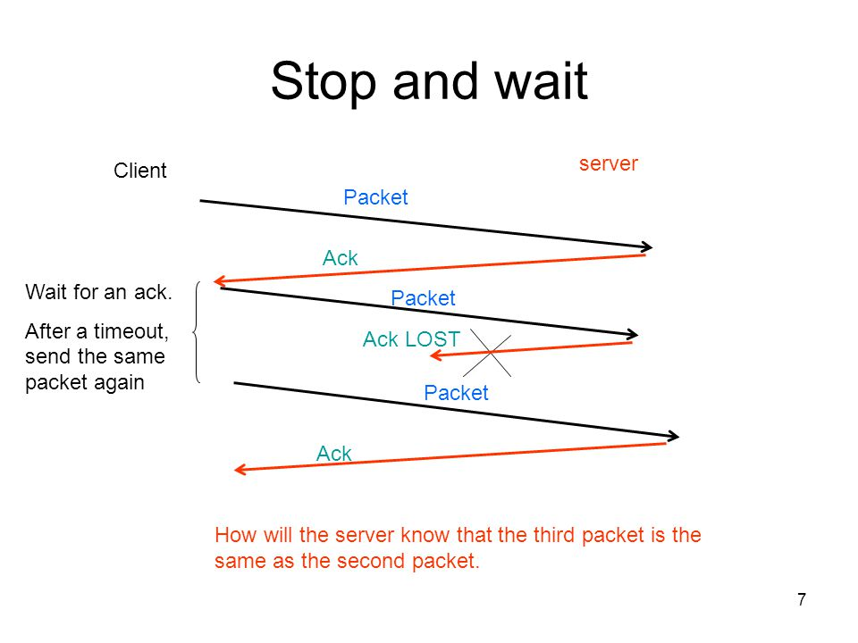 Stop and wait server Client Packet Ack Wait for an ack. Packet