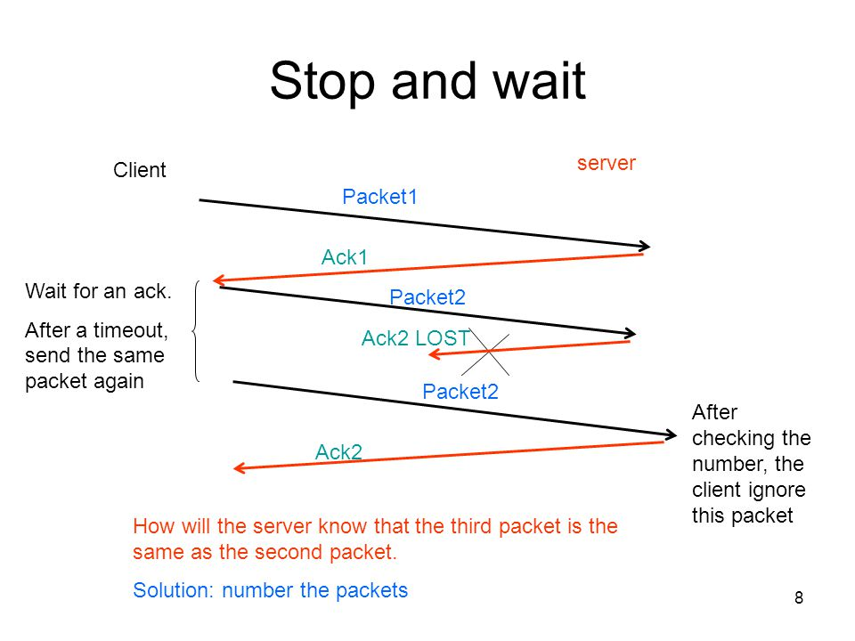 Stop and wait server Client Packet1 Ack1 Wait for an ack. Packet2