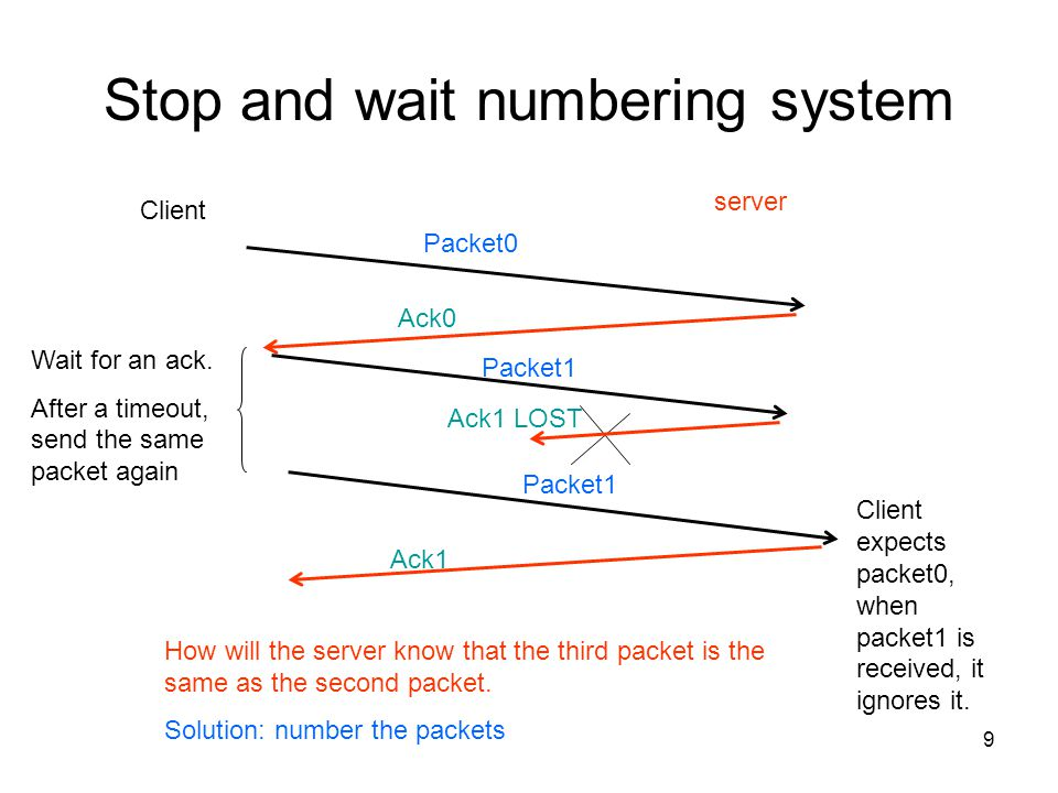 Stop and wait numbering system