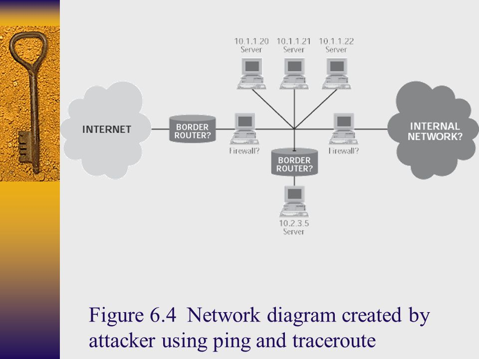 Figure 6.4 Network diagram created by attacker using ping and traceroute