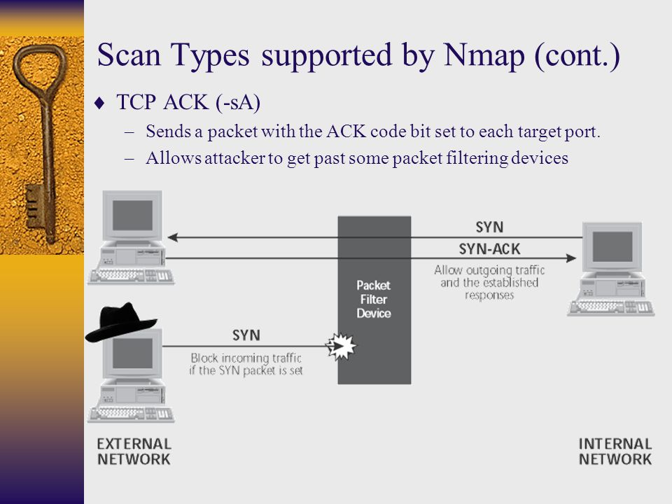 Scan Types supported by Nmap (cont.)