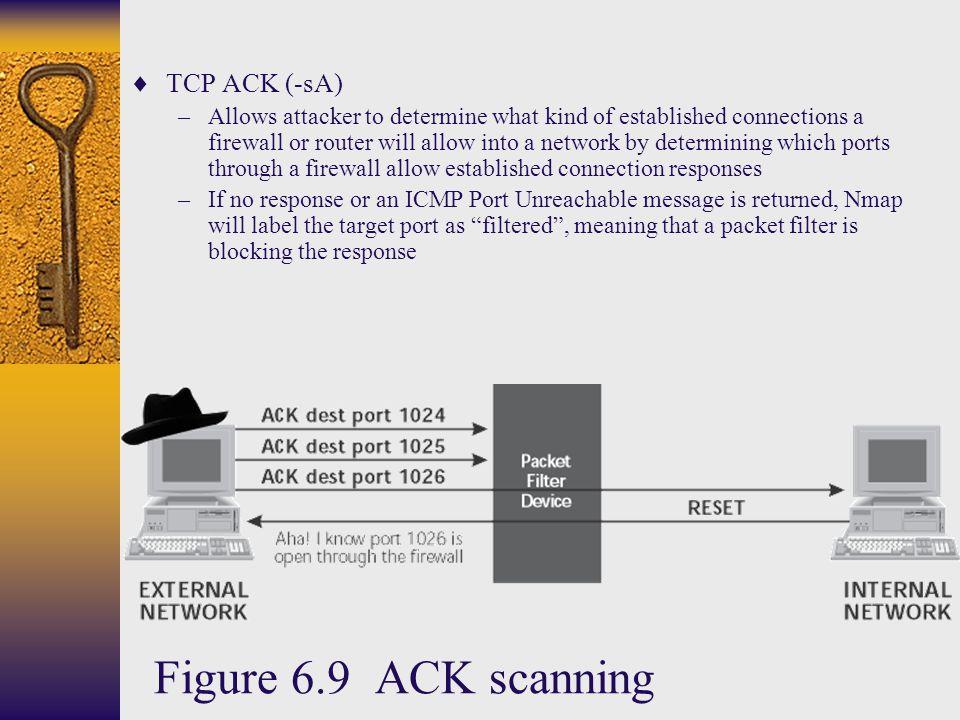 Figure 6.9 ACK scanning TCP ACK (-sA)