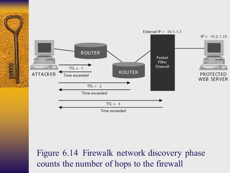 Figure 6.14 Firewalk network discovery phase counts the number of hops to the firewall