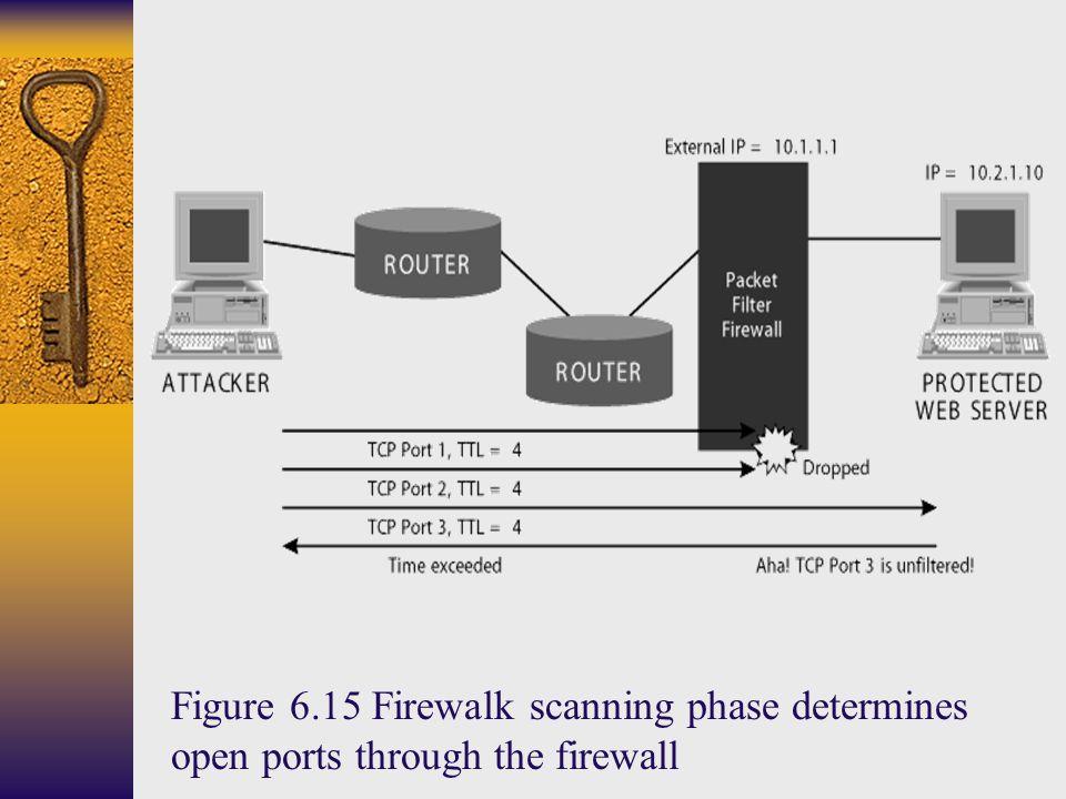 Figure 6.15 Firewalk scanning phase determines open ports through the firewall