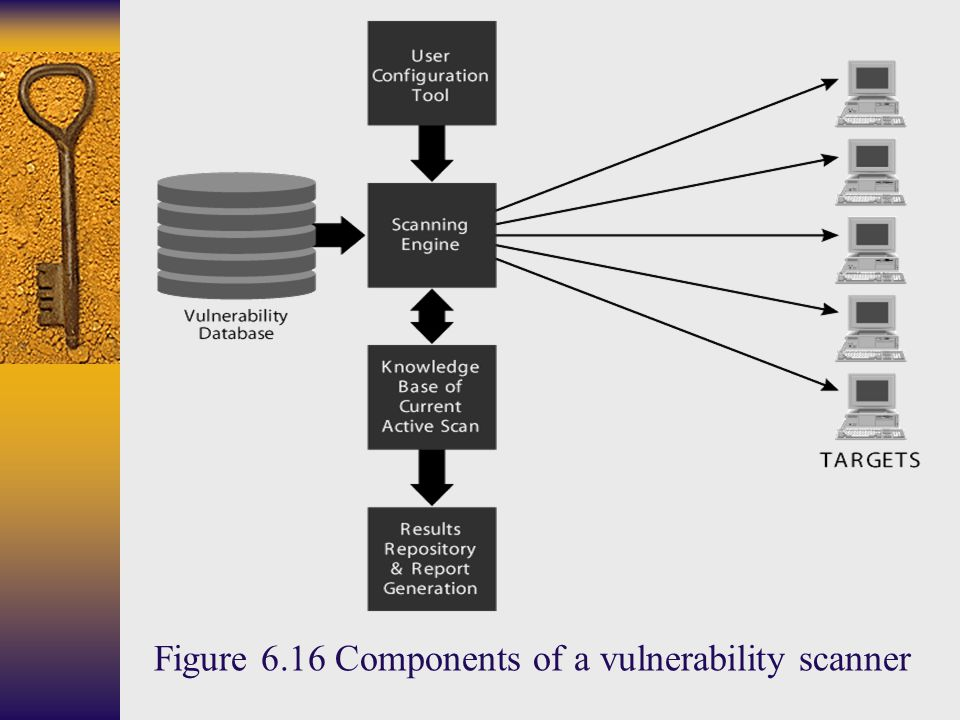 Figure 6.16 Components of a vulnerability scanner
