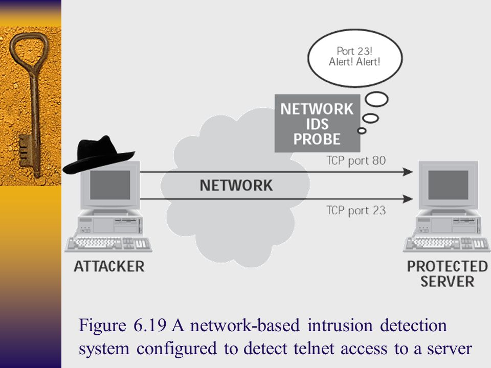 Figure 6.19 A network-based intrusion detection system configured to detect telnet access to a server