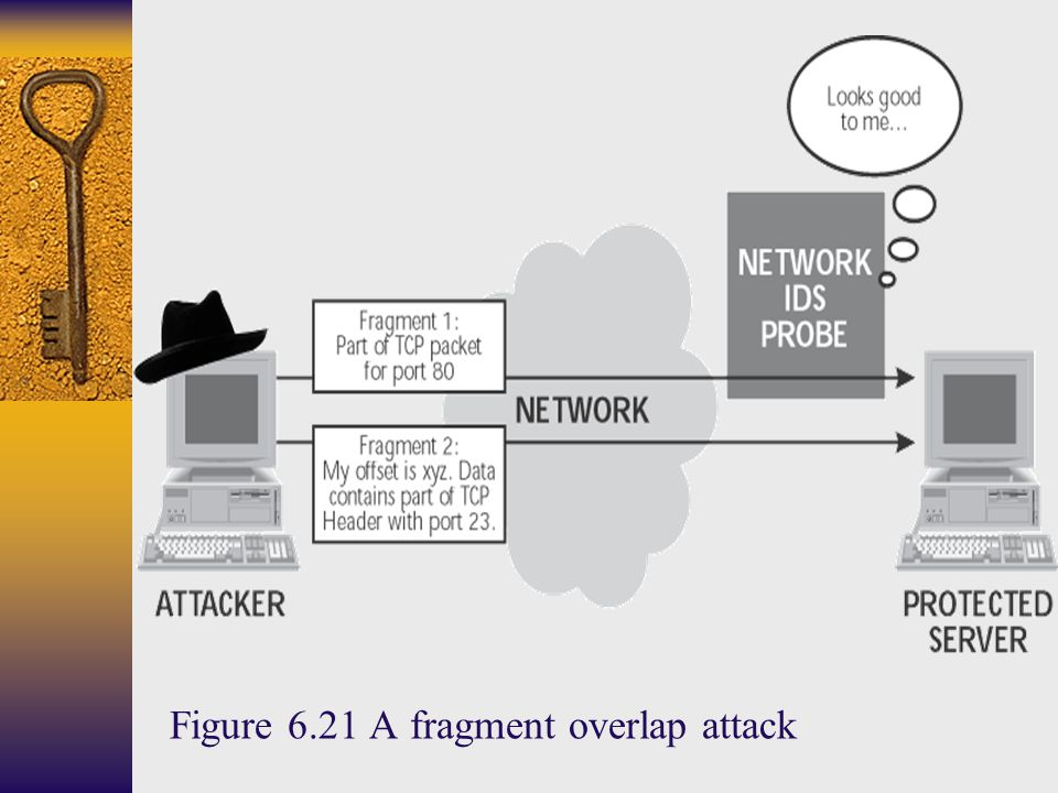 Figure 6.21 A fragment overlap attack