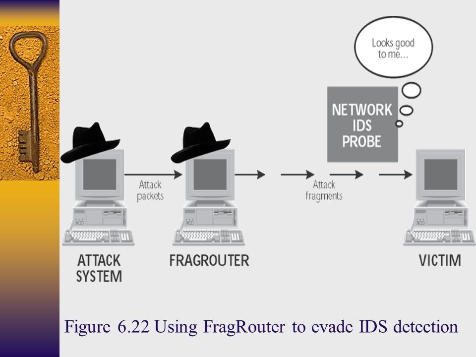 Figure 6.22 Using FragRouter to evade IDS detection
