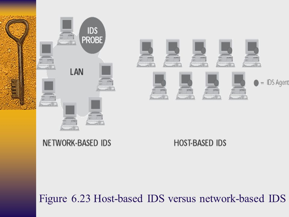 Figure 6.23 Host-based IDS versus network-based IDS