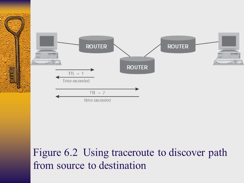 Figure 6.2 Using traceroute to discover path from source to destination
