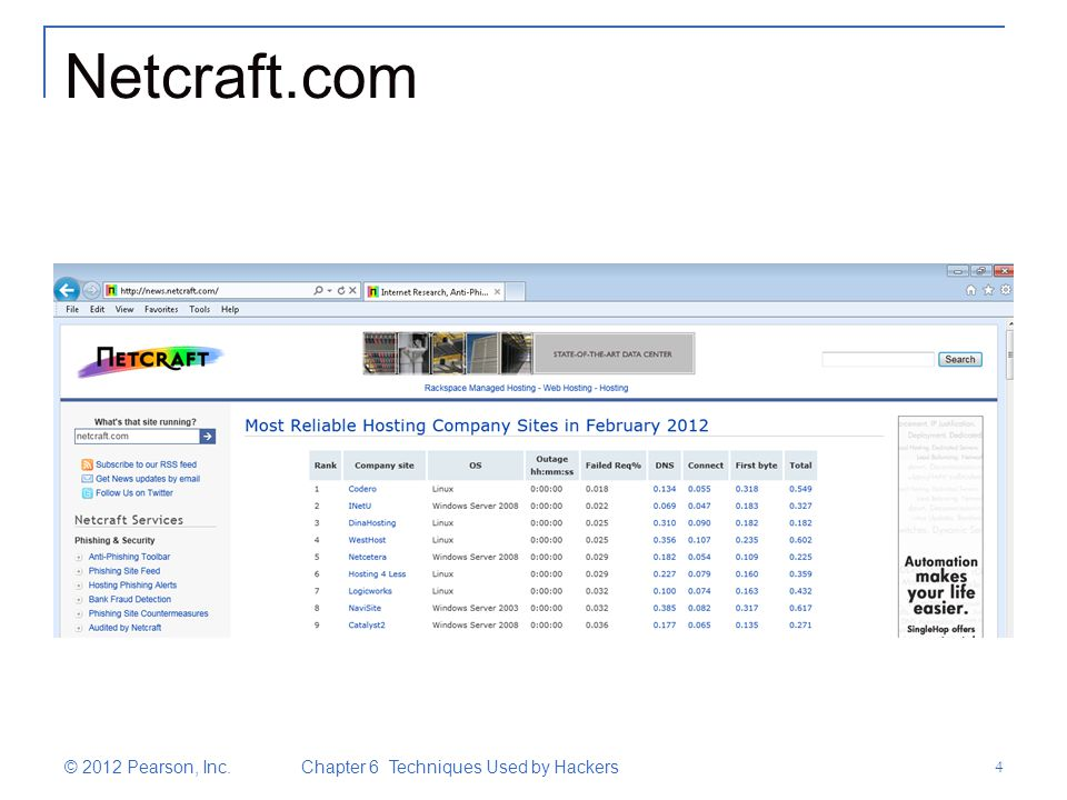 Netcraft.com © 2012 Pearson, Inc. Chapter 6 Techniques Used by Hackers