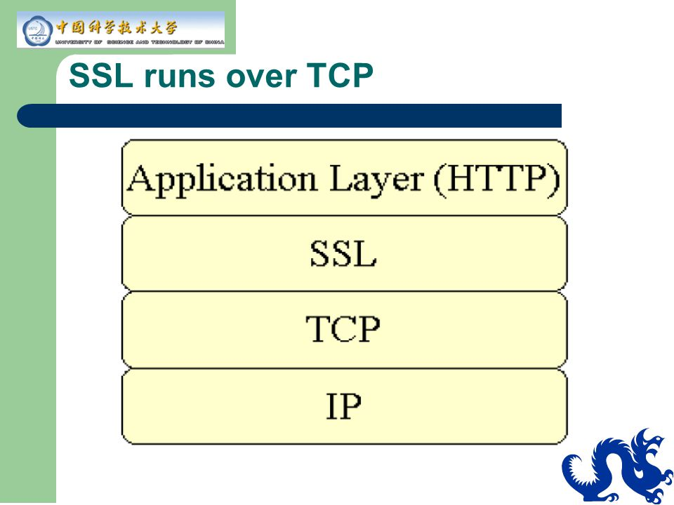 SSL runs over TCP
