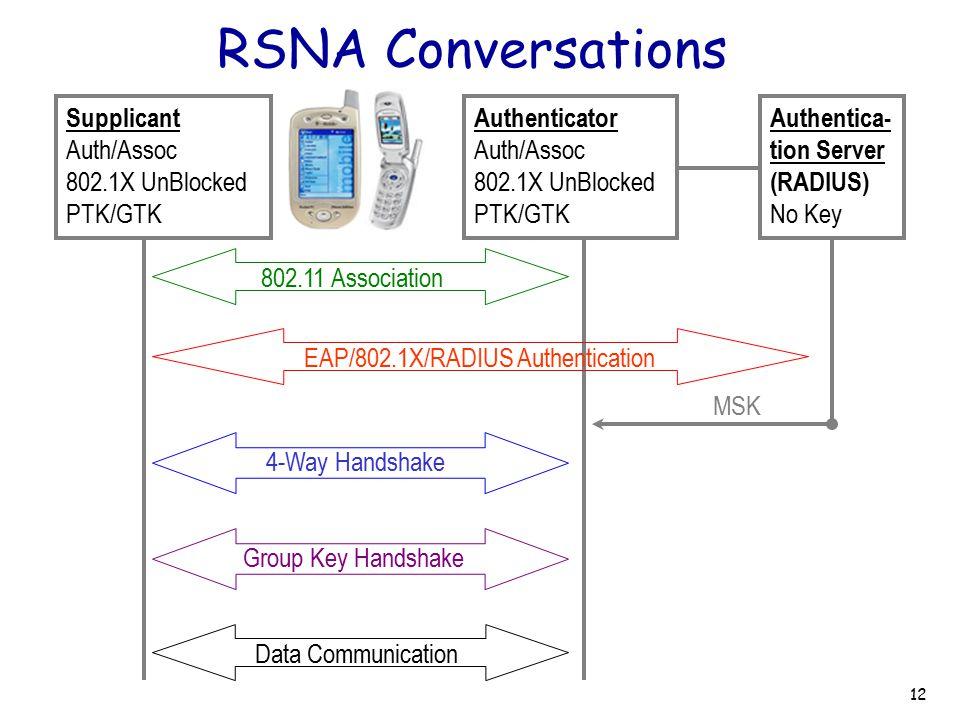 RSNA Conversations 4-Way Handshake Supplicant Auth/Assoc