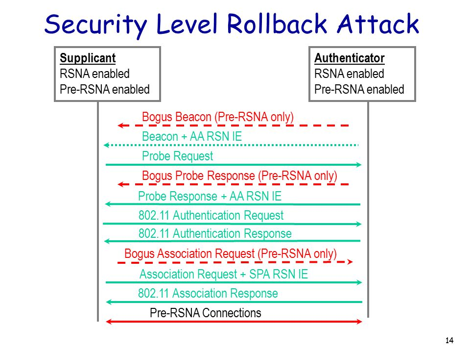 Security Level Rollback Attack